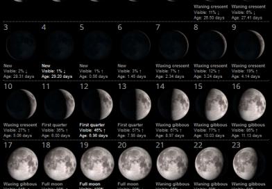 La Luna del Mese – Febbraio 2019