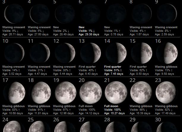 La Luna del Mese – Marzo 2019