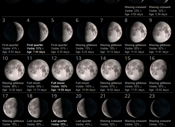 La Luna del Mese – Novembre 2019