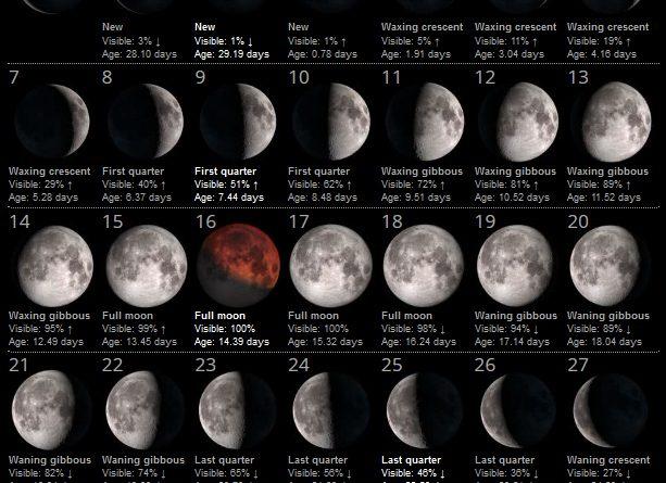 La Luna del Mese – Luglio 2019