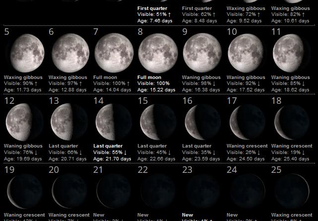 La Luna del Mese – Aprile 2020