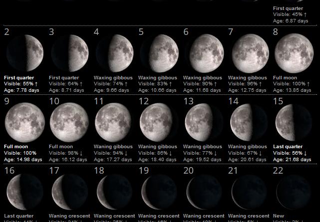 La Luna del Mese – Febbraio 2020