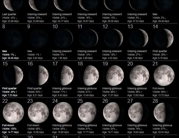 La Luna del Mese – Agosto 2021