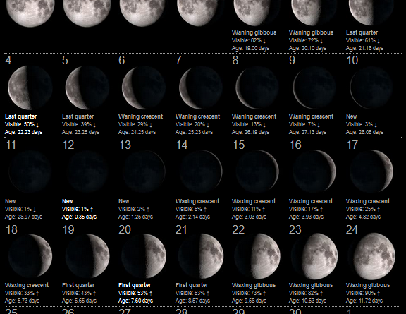 La Luna del Mese – Aprile 2021