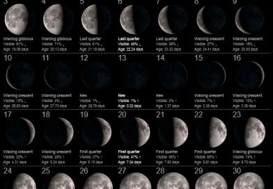 La Luna del Mese – Gennaio 2021
