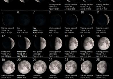 La Luna del Mese – Settembre 2021